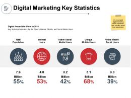 Digital Marketing Key Statistics Population Ppt Powerpoint Presentation Design