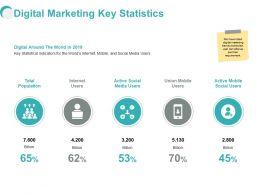 Digital Marketing Key Statistics Ppt Powerpoint Presentation Summary