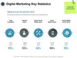 Digital Marketing Key Statistics Social Ppt Powerpoint Presentation Inspiration Graphic Images