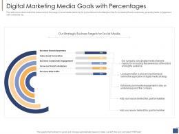 Digital Marketing Media Goals With Percentages Investment Generate Funds Private Companies Ppt Tips