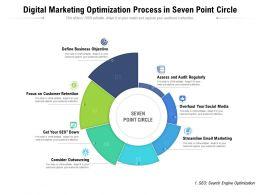 Digital Marketing Optimization Process In Seven Point Circle