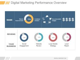 Digital Marketing Performance Overview Powerpoint Slide Deck
