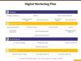 Digital Marketing Plan Display Advertising Analysis Ppt Presentation Tips
