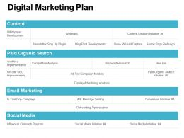 Digital Marketing Plan Social Media Ppt Powerpoint Presentation Pictures Design Ideas