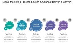 Digital Marketing Process Launch And Connect Deliver And Convert