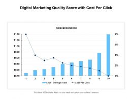 Digital Marketing Quality Score With Cost Per Click