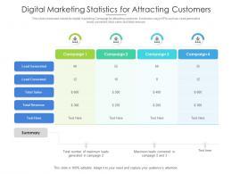 Digital Marketing Statistics For Attracting Customers