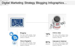 Digital Marketing Strategy Blogging Infographics Videos Webinars