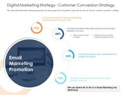 Digital Marketing Strategy Customer Conversion Strategy Health And Fitness Clubs Industry Ppt Themes
