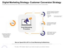 Digital Marketing Strategy Customer Conversion Strategy How Enter Health Fitness Club Market Ppt Show Brochure