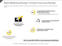 Digital Marketing Strategy Customer Conversion Strategy Marketing Ppt Powerpoint Presentation Infographic