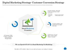 Digital Marketing Strategy Customer Conversion Strategy Ppt Powerpoint Presentation Summary Background Image