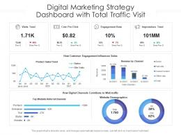 Digital Marketing Strategy Dashboard With Total Traffic Visit