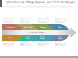 Digital Marketing Strategy Diagram Powerpoint Slide Designs