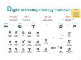 Digital Marketing Strategy Framework Convert Ppt Powerpoint Presentation Slides
