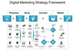 Digital Marketing Strategy Framework Powerpoint Images