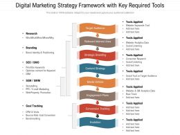 Digital Marketing Strategy Framework With Key Required Tools
