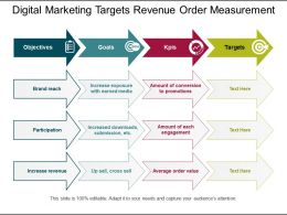 Digital Marketing Targets Revenue Order Measurement
