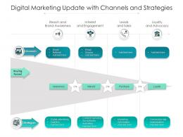Digital Marketing Update With Channels And Strategies