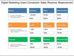 Digital Marketing Users Conversion Sales Revenue Measurement