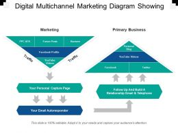 Digital Multichannel Marketing Diagram Showing Primary Business Personal Blog