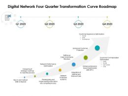 Digital Network Four Quarter Transformation Curve Roadmap
