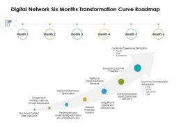 Digital Network Six Months Transformation Curve Roadmap