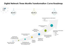 Digital Network Three Months Transformation Curve Roadmap