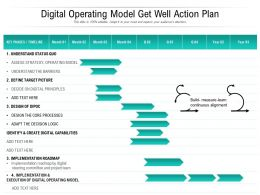Digital Operating Model Get Well Action Plan