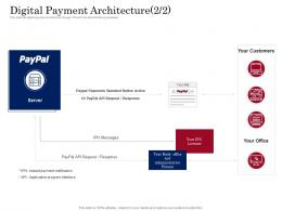 Digital Payment Architecture Office Digital Payment Business Solution Ppt Powerpoint Designs