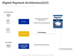 Digital Payment Architecture Ppt Powerpoint Presentation Gallery Sample