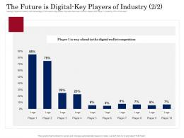 Digital Payment Business Solution The Future Is Digital Key Players Of Industry Wallet Ppt Background