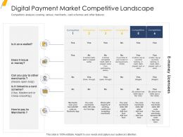 Digital Payment Market Competitive Landscape Ppt Ideas Display