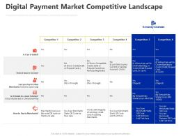 Digital Payment Market Competitive Landscape Ppt Powerpoint Presentation Summary Icon