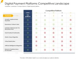 Digital Payment Platforms Competitive Landscape Ppt Graph Charts