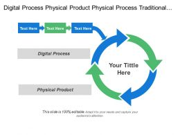 Digital Process Physical Product Physical Process Traditional Commerce
