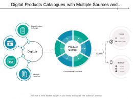 Digital Products Catalogues With Multiple Sources And Channel Partners