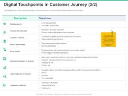 Digital Touchpoints In Customer Journey Social Media Ppt Powerpoint Presentation Aids