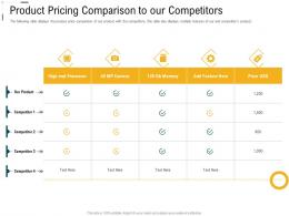 Digital Trade Advertisement Product Pricing Comparison To Our Competitors Ppt Ideas