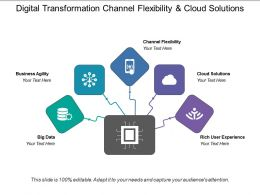 Digital Transformation Channel Flexibility And Cloud Solutions