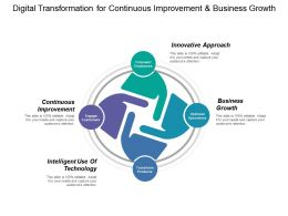 Digital Transformation For Continuous Improvement And Business Growth
