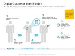 Digital Transformation Of Client Onboarding Process Digital Customer Identification Assured