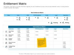 Digital Transformation Of Client Onboarding Process Entitlement Matrix Sales