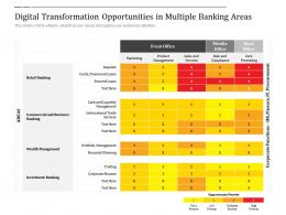 Digital Transformation Opportunities In Multiple Banking Areas