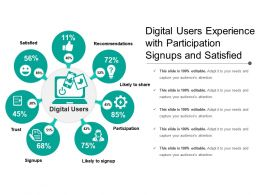 Digital Users Experience With Participation Signups And Satisfied