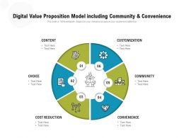 Digital Value Proposition Model Including Community And Convenience