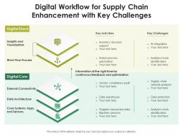 Digital Workflow For Supply Chain Enhancement With Key Challenges