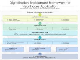 Digitalization Enablement Framework For Healthcare Application