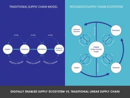 Digitally Enabled Supply Ecosystem Vs Traditional Linear Supply Chain Ppt Powerpoint Presentation