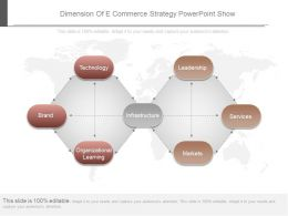 Dimension Of E Commerce Strategy Powerpoint Show